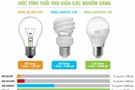 Đèn Led cải thiện chất lượng cuộc sống